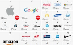 TOP MOST VALUED COMPANIES