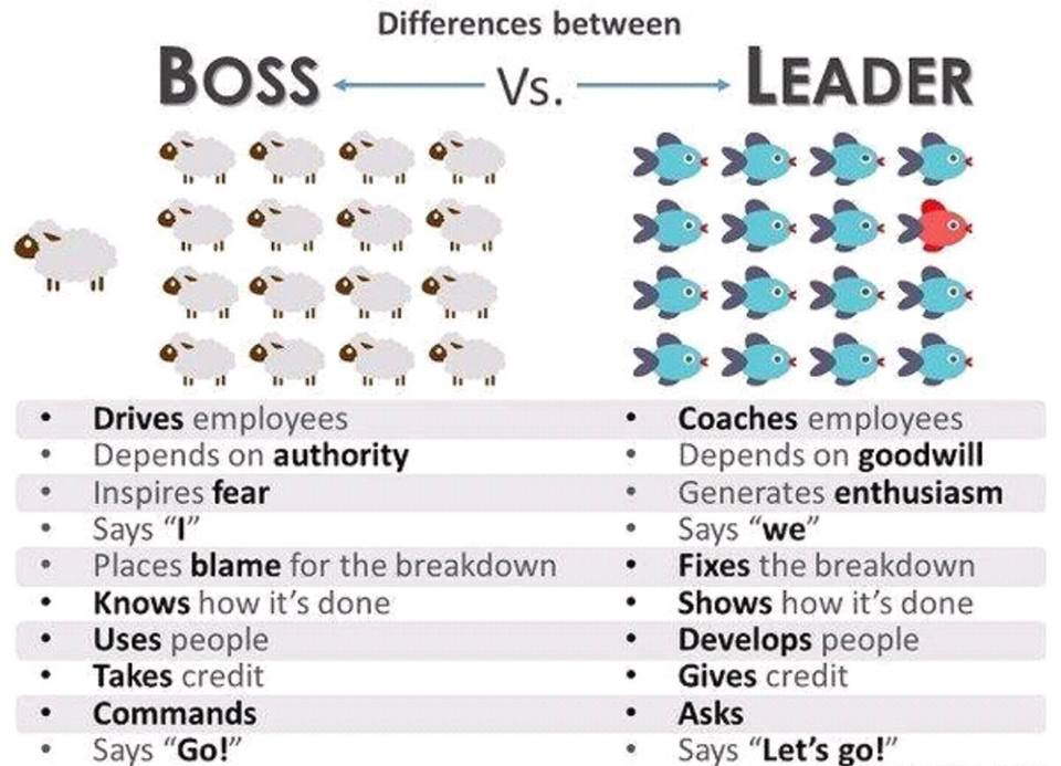 Different between boss and leader